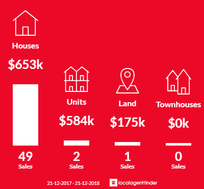 Average sales prices and volume of sales in Monbulk, VIC 3793