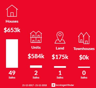 Average sales prices and volume of sales in Monbulk, VIC 3793
