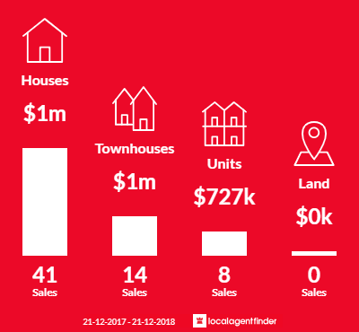 Average sales prices and volume of sales in Mont Albert North, VIC 3129
