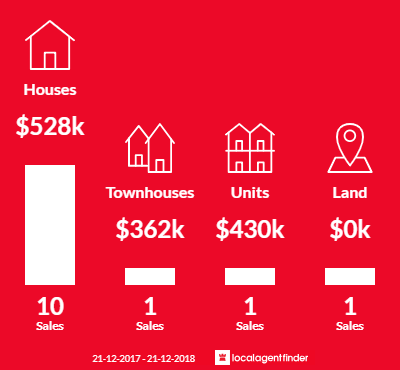 Average sales prices and volume of sales in Montagu Bay, TAS 7018
