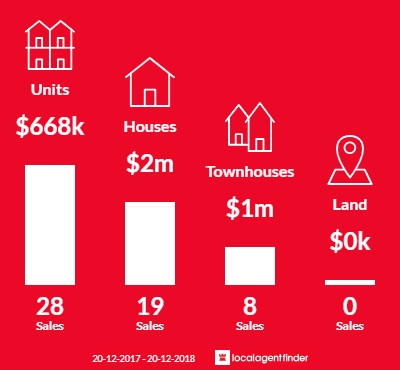 Average sales prices and volume of sales in Monterey, NSW 2217
