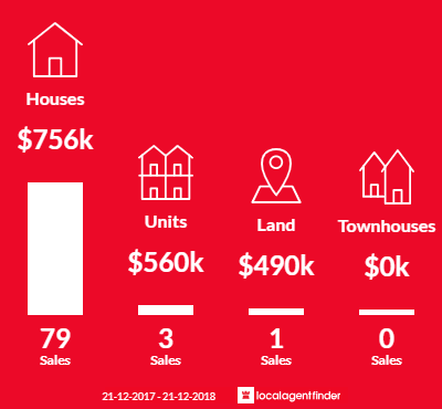 Average sales prices and volume of sales in Montrose, VIC 3765