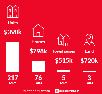Average sales prices and volume of sales in Mooloolaba, QLD 4557