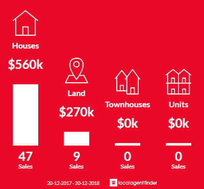 Average sales prices and volume of sales in Mooloolah Valley, QLD 4553