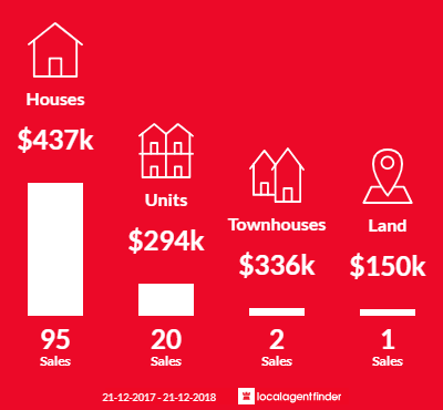Average sales prices and volume of sales in Moonah, TAS 7009