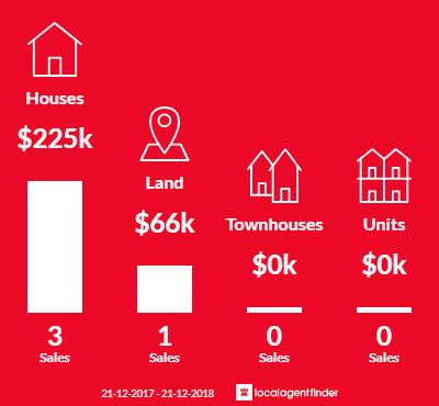 Average sales prices and volume of sales in Moonambel, VIC 3478