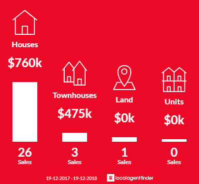 Average sales prices and volume of sales in Moonee Beach, NSW 2450