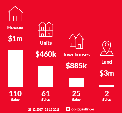 Average sales prices and volume of sales in Moonee Ponds, VIC 3039