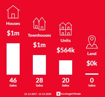 Average sales prices and volume of sales in Moorabbin, VIC 3189
