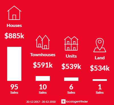 Average sales prices and volume of sales in Moorebank, NSW 2170