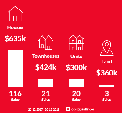 Average sales prices and volume of sales in Moorooka, QLD 4105