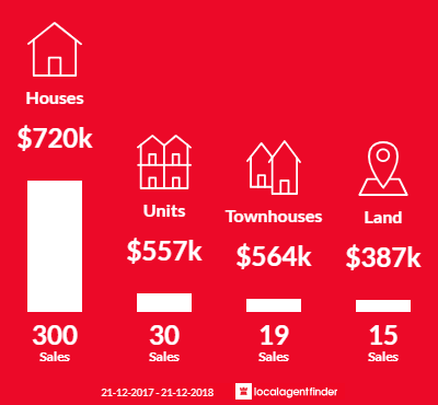 Average sales prices and volume of sales in Mooroolbark, VIC 3138