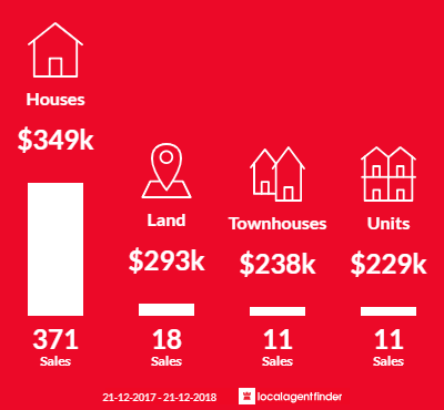 Average sales prices and volume of sales in Morayfield, QLD 4506
