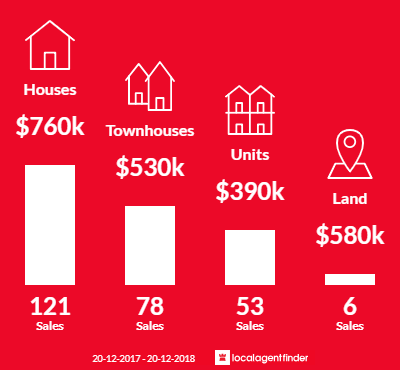 Average sales prices and volume of sales in Morningside, QLD 4170