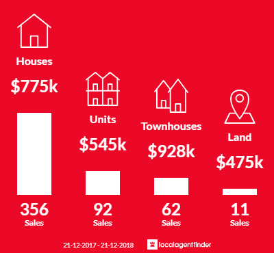 Average sales prices and volume of sales in Mornington, VIC 3931