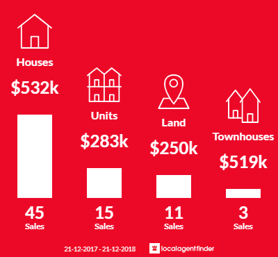 Average sales prices and volume of sales in Morphettville, SA 5043