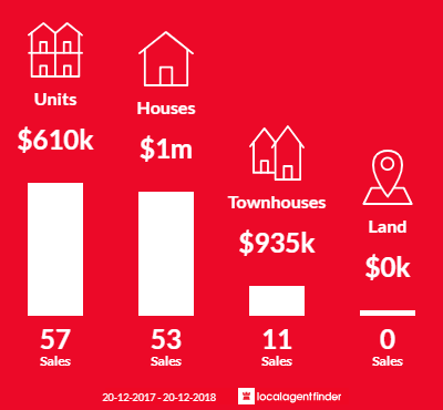 Average sales prices and volume of sales in Mortdale, NSW 2223