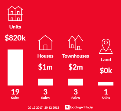 Average sales prices and volume of sales in Mortlake, NSW 2137