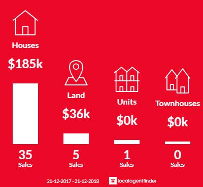 Average sales prices and volume of sales in Mortlake, VIC 3272