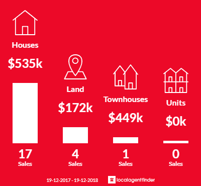 Average sales prices and volume of sales in Moruya Heads, NSW 2537