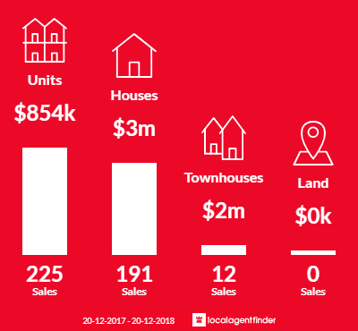 Average sales prices and volume of sales in Mosman, NSW 2088