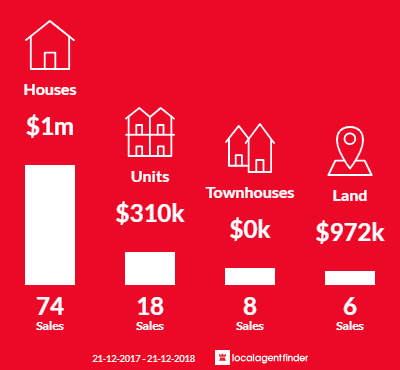 Average sales prices and volume of sales in Mosman Park, WA 6012