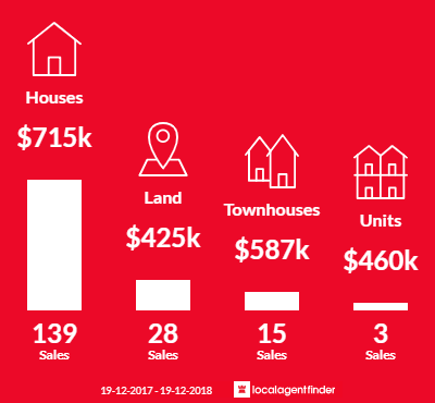 Average sales prices and volume of sales in Moss Vale, NSW 2577