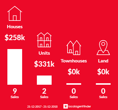Average sales prices and volume of sales in Mount Beauty, VIC 3699
