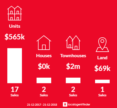 Average sales prices and volume of sales in Mount Buller, VIC 3723