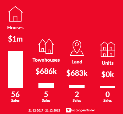 Average sales prices and volume of sales in Mount Claremont, WA 6010