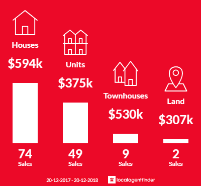 Average sales prices and volume of sales in Mount Coolum, QLD 4573