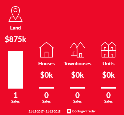 Average sales prices and volume of sales in Mount Cottrell, VIC 3024