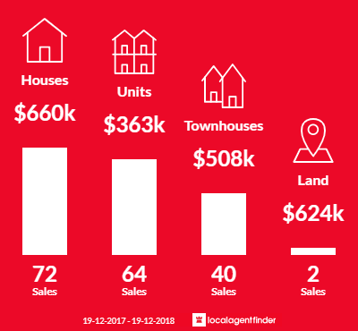 Average sales prices and volume of sales in Mount Druitt, NSW 2770