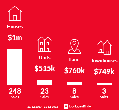 Average sales prices and volume of sales in Mount Eliza, VIC 3930