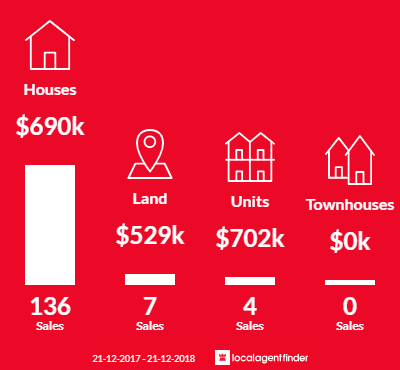 Average sales prices and volume of sales in Mount Evelyn, VIC 3796