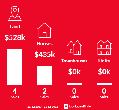 Average sales prices and volume of sales in Mount Franklin, VIC 3461