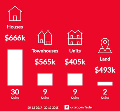 Average sales prices and volume of sales in Mount Gravatt, QLD 4122