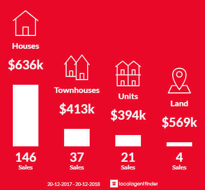 Average sales prices and volume of sales in Mount Gravatt East, QLD 4122