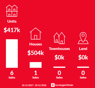 Average sales prices and volume of sales in Mount Johns, NT 0874