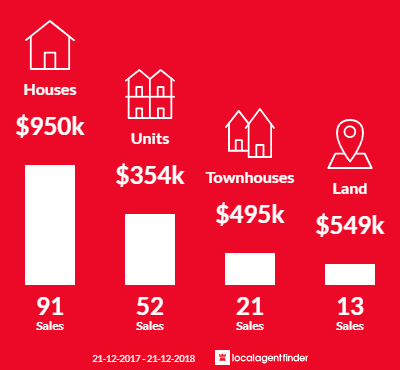 Average sales prices and volume of sales in Mount Lawley, WA 6050