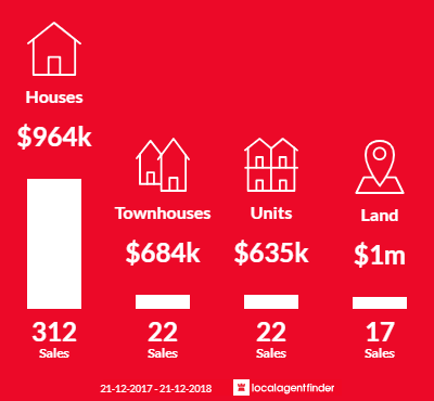 Average sales prices and volume of sales in Mount Martha, VIC 3934