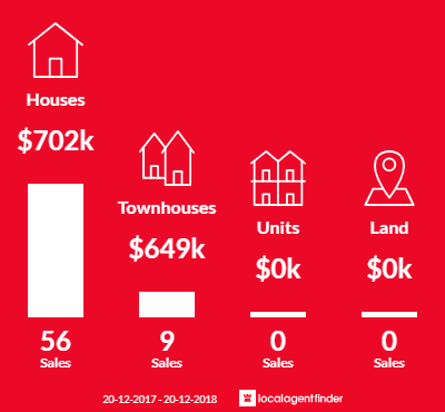Average sales prices and volume of sales in Mount Pritchard, NSW 2170