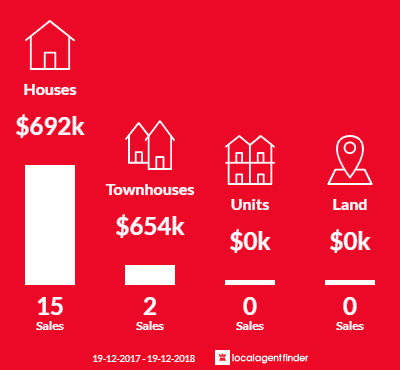 Average sales prices and volume of sales in Mount Saint Thomas, NSW 2500
