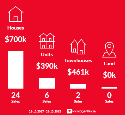 Average sales prices and volume of sales in Mount Stuart, TAS 7000