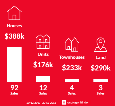 Average sales prices and volume of sales in Mount Warren Park, QLD 4207