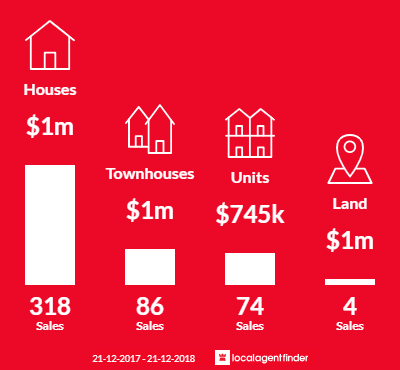 Average sales prices and volume of sales in Mount Waverley, VIC 3149