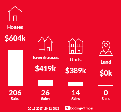 Average sales prices and volume of sales in Mountain Creek, QLD 4557