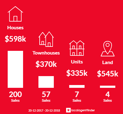 Average sales prices and volume of sales in Mudgeeraba, QLD 4213