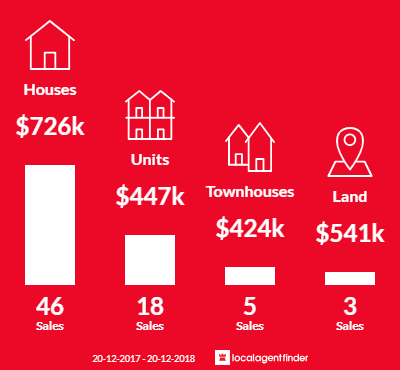 Average sales prices and volume of sales in Mudjimba, QLD 4564