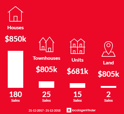 Average sales prices and volume of sales in Mulgrave, VIC 3170